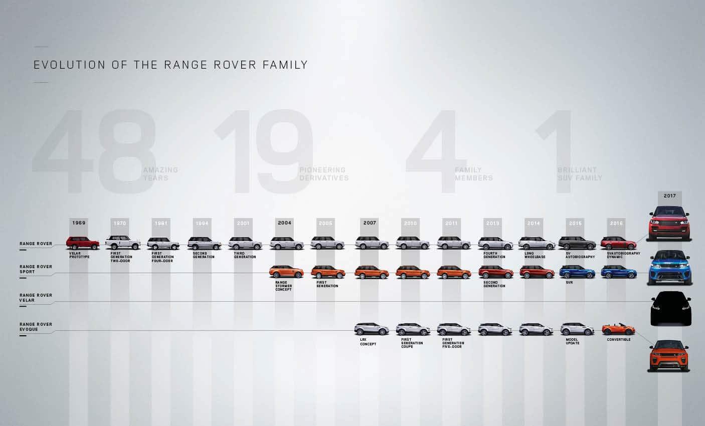 Gamme Range Rover